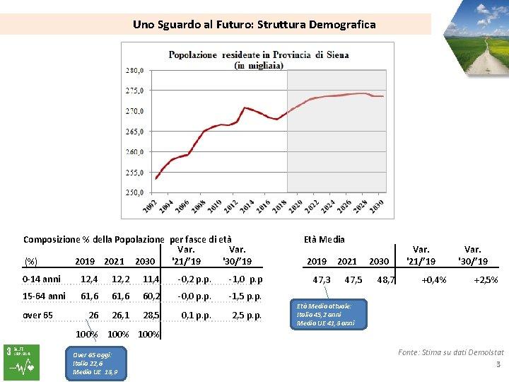 Uno Sguardo al Futuro: Struttura Demografica Composizione % della Popolazione per fasce di età