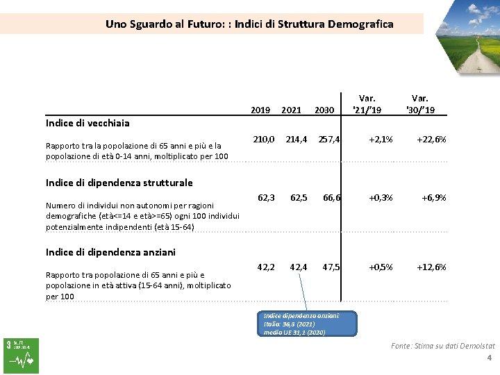 Uno Sguardo al Futuro: : Indici di Struttura Demografica 2019 2021 2030 Var. '21/'