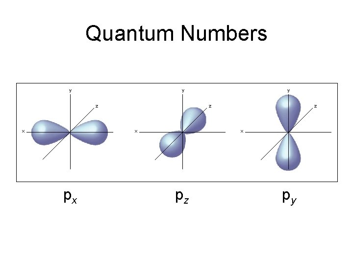 Quantum Numbers y y z x px y z x pz py
