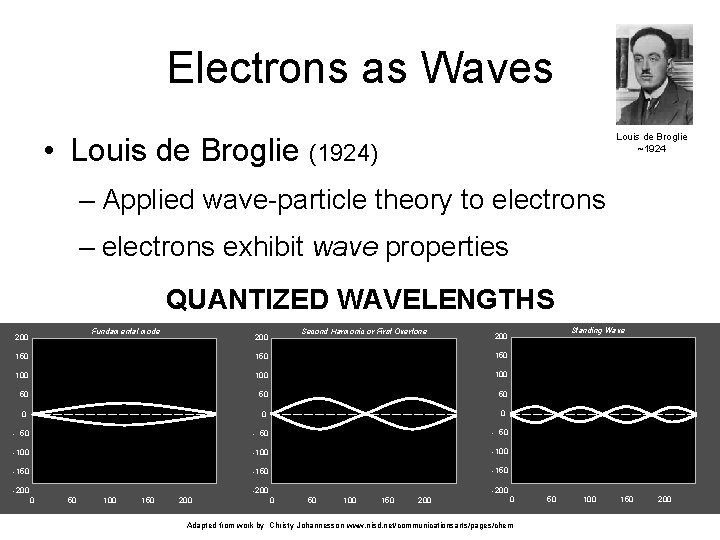Electrons as Waves Louis de Broglie ~1924 • Louis de Broglie (1924) – Applied
