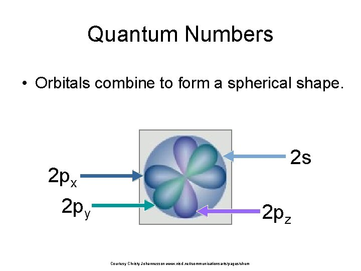 Quantum Numbers • Orbitals combine to form a spherical shape. 2 s 2 px