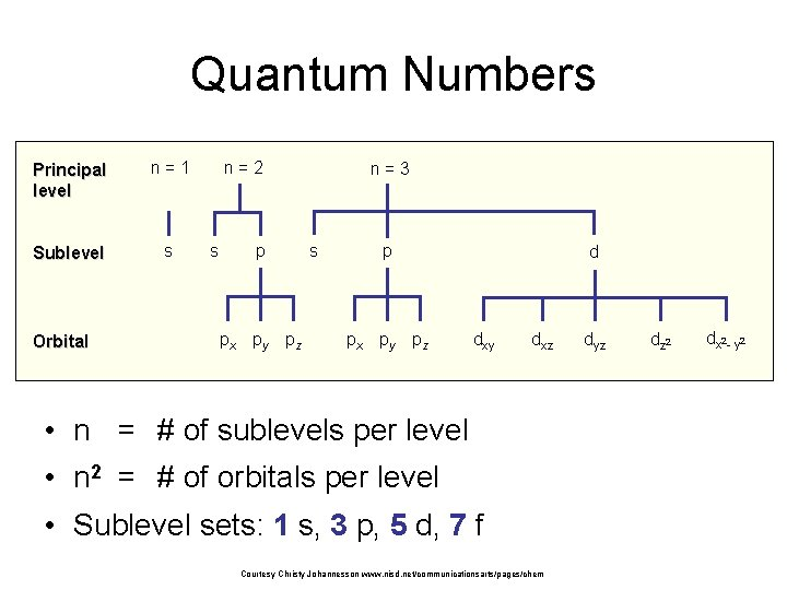 Quantum Numbers Principal level n=1 Sublevel s Orbital n=2 s p px py pz