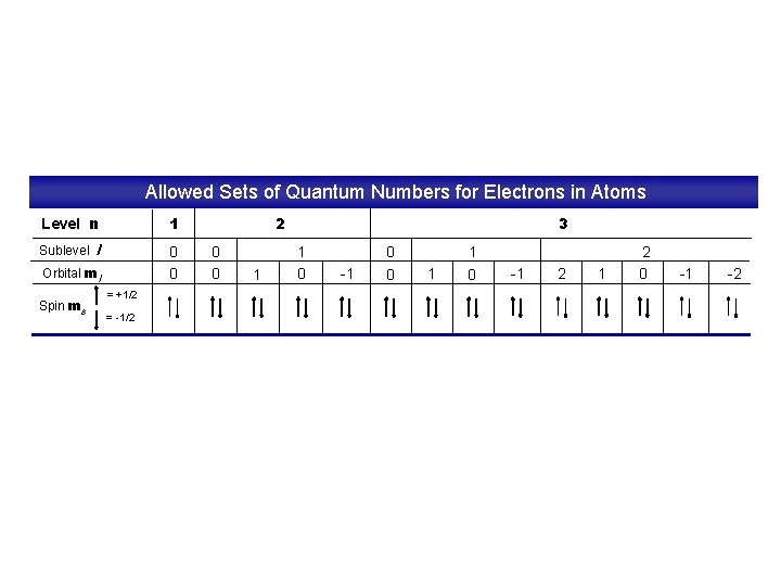 Allowed Sets of Quantum Numbers for Electrons in Atoms Level n 1 l 0
