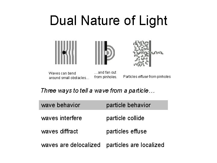 Dual Nature of Light Waves can bend around small obstacles… …and fan out from