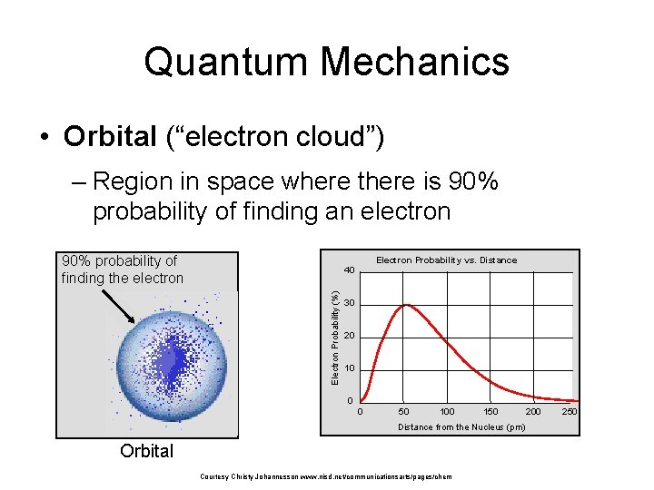 """Quantum Mechanics • Orbital (""""electron cloud"""") – Region in space where there is 90%"""