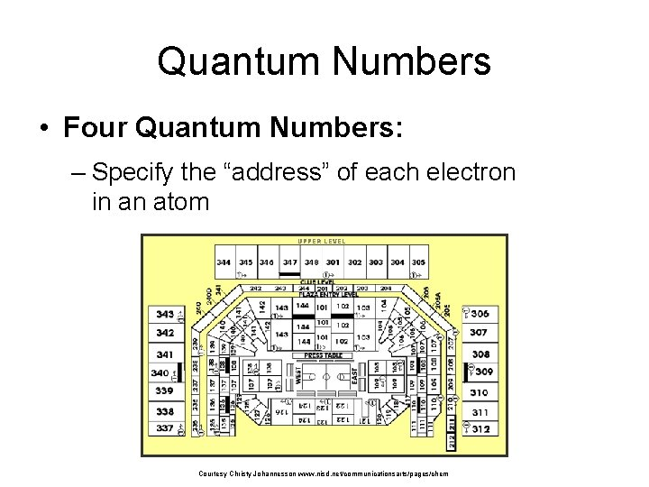 """Quantum Numbers • Four Quantum Numbers: – Specify the """"address"""" of each electron in"""