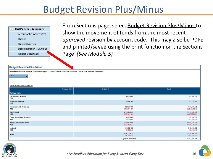 Budget Revision Plus/Minus From Sections page, select Budget Revision Plus/Minus to show the movement