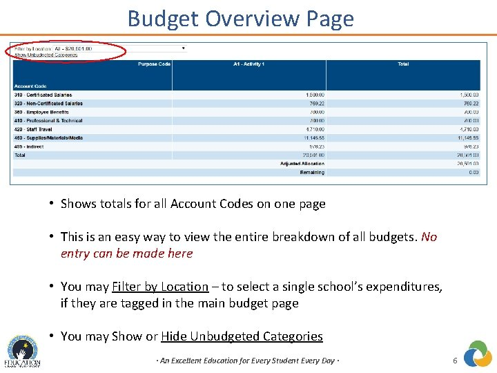 Budget Overview Page • Shows totals for all Account Codes on one page •