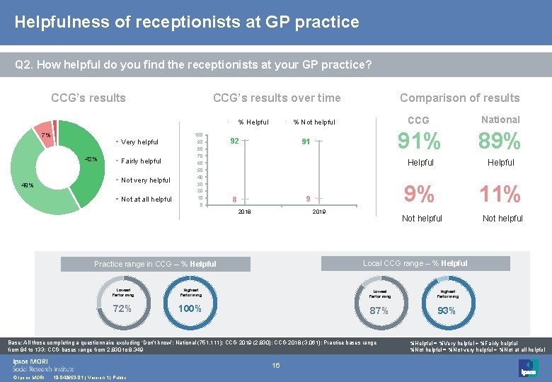 Helpfulness of receptionists at GP practice Q 2. How helpful do you find the