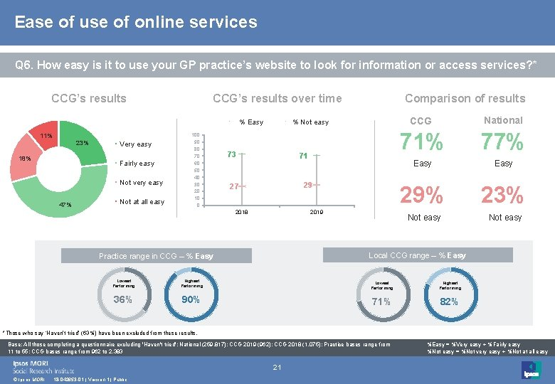 Ease of use of online services Q 6. How easy is it to use