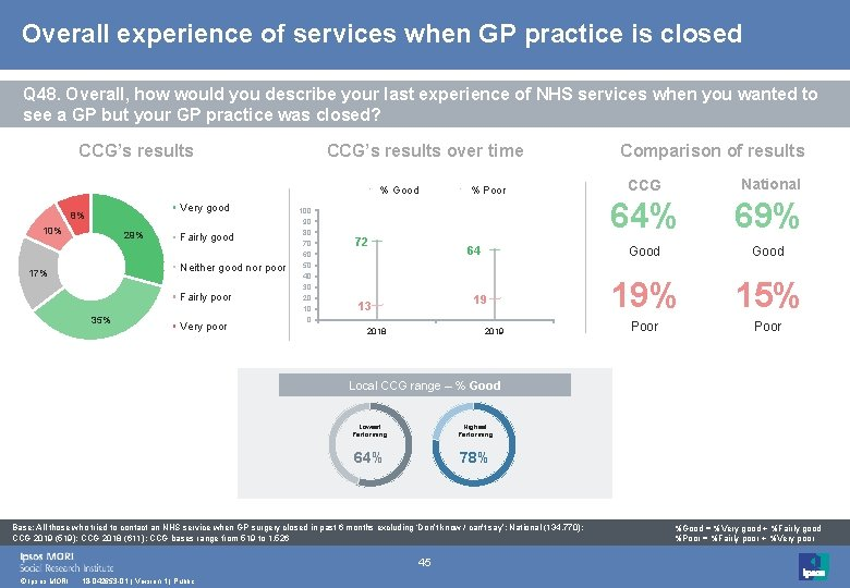 Overall experience of services when GP practice is closed Q 48. Overall, how would