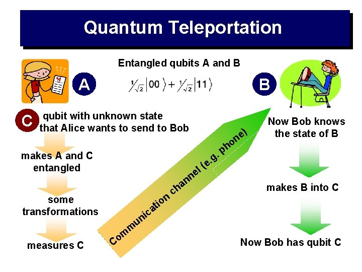 Quantum Teleportation Entangled qubits A and B A C B qubit with unknown state