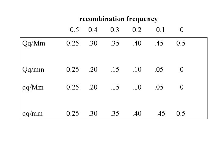 recombination frequency 0. 5 0. 4 0. 3 0. 2 0. 1 0 Qq/Mm