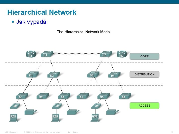 Hierarchical Network § Jak vypadá: ITE 1 Chapter 6 © 2006 Cisco Systems, Inc.