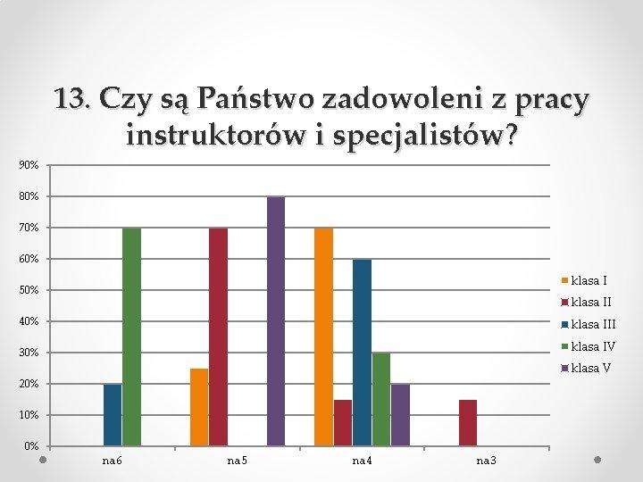 13. Czy są Państwo zadowoleni z pracy instruktorów i specjalistów? 90% 80% 70% 60%