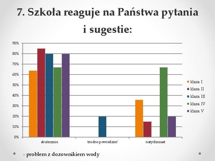 7. Szkoła reaguje na Państwa pytania i sugestie: 90% 80% 70% 60% klasa I