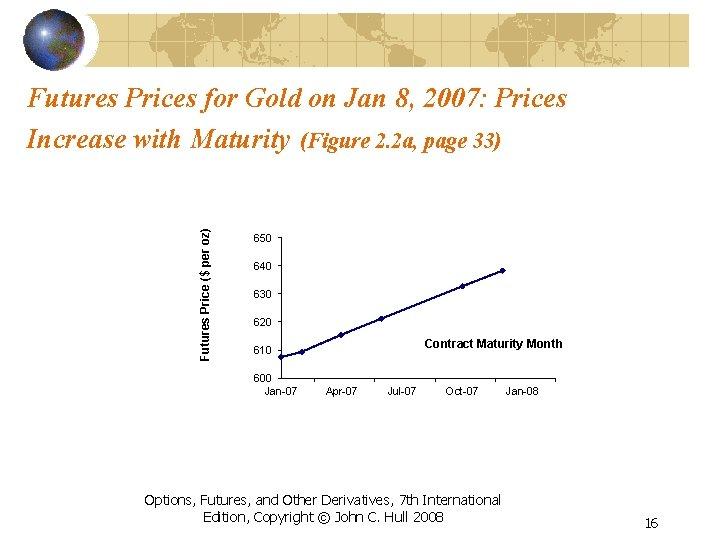 Futures Price ($ per oz) Futures Prices for Gold on Jan 8, 2007: Prices