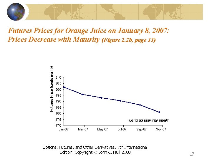 Futures Price (cents per lb) Futures Prices for Orange Juice on January 8, 2007: