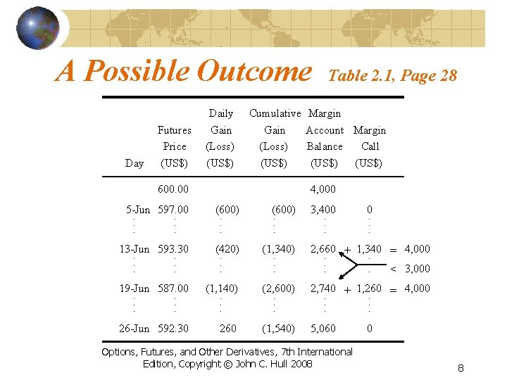 A Possible Outcome Day Futures Price (US$) Daily Gain (Loss) (US$) Cumulative Gain (Loss)