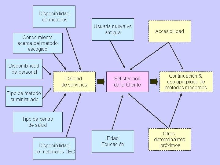 Disponibilidad de métodos Usuaria nueva vs antigua Conocimiento acerca del método escogido Disponibilidad de