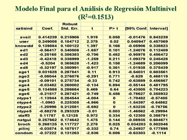 Modelo Final para el Análisis de Regresión Multinivel (R 2=0. 1513)