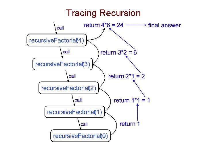 Tracing Recursion