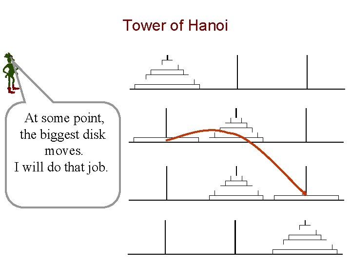 Tower of Hanoi At some point, the biggest disk moves. I will do that