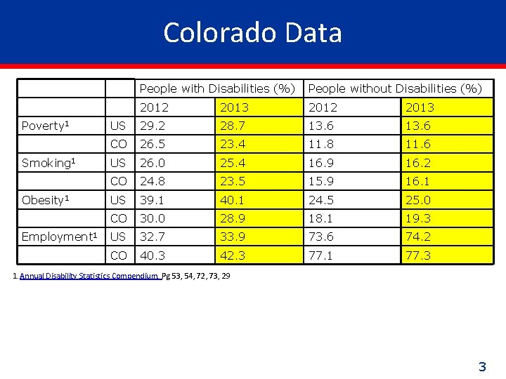 Colorado Data Poverty 1 Smoking 1 Obesity 1 Employment 1 People with Disabilities (%)