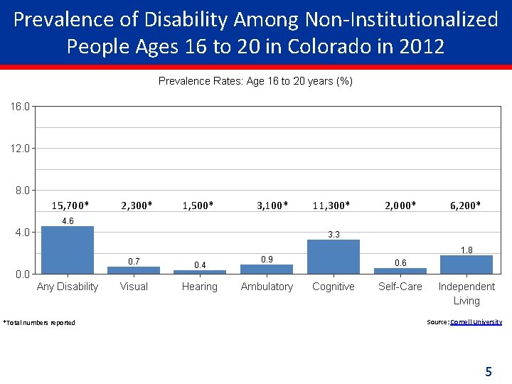 Prevalence of Disability Among Non-Institutionalized People Ages 16 to 20 in Colorado in 2012