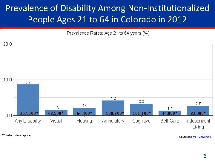 Prevalence of Disability Among Non-Institutionalized People Ages 21 to 64 in Colorado in 2012