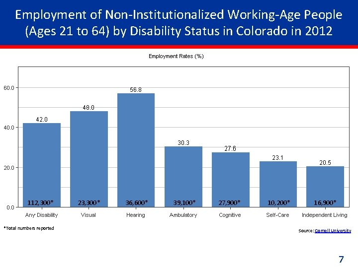 Employment of Non-Institutionalized Working-Age People (Ages 21 to 64) by Disability Status in Colorado