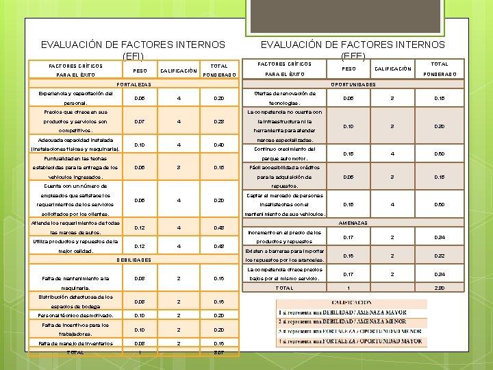 EVALUACIÓN DE FACTORES INTERNOS (EFI) FACTORES CRÍTICOS PESO PARA EL ÉXITO CALIFICACIÓN EVALUACIÓN DE