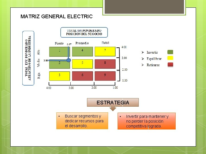 MATRIZ GENERAL ELECTRIC ESTRATEGIA • Buscar segmentos y dedicar recursos para el desarrollo. •