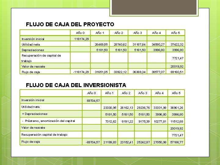 FLUJO DE CAJA DEL PROYECTO Año 0 Inversión inicial Año 1 Año 2 Año