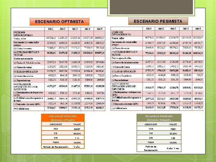 ESCENARIO OPTIMISTA ESCENARIO PESIMISTA EVALUACIÓN FINANCIERA ESCENARIO OPTIMISTA ESCENARIO PESIMISTA VALOR INDICADOR VAN 63647