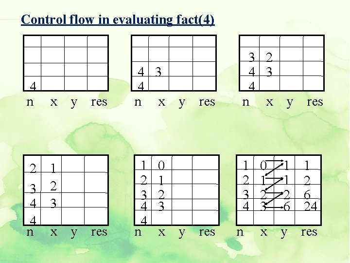 Control flow in evaluating fact(4) 4 n x 2 1 3 2 4 3