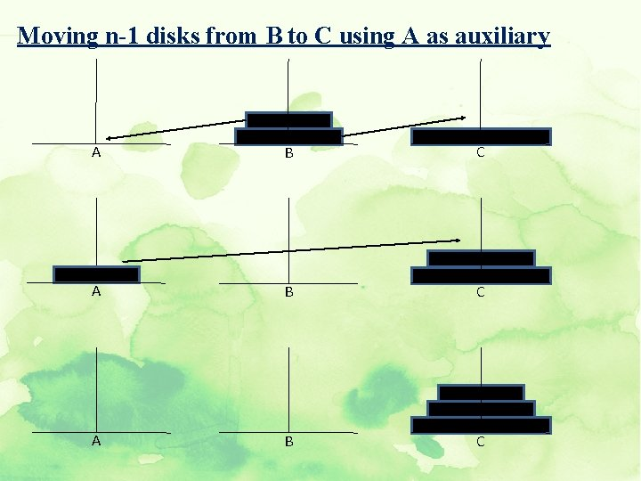 Moving n-1 disks from B to C using A as auxiliary A B C