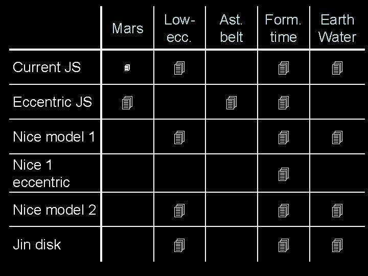 Current JS Eccentric JS Nice model 1 Mars Lowecc. Ast. belt Nice 1 eccentric