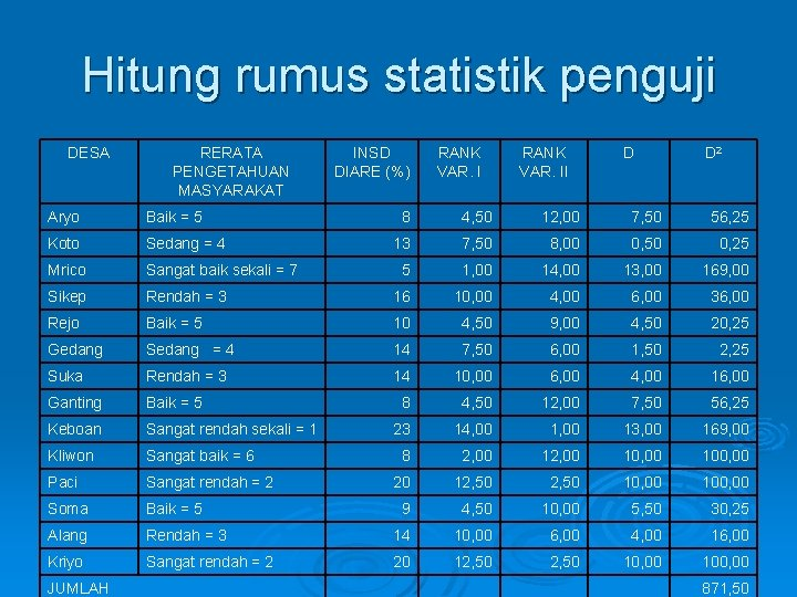 Hitung rumus statistik penguji DESA RERATA PENGETAHUAN MASYARAKAT Aryo Baik = 5 Koto Sedang