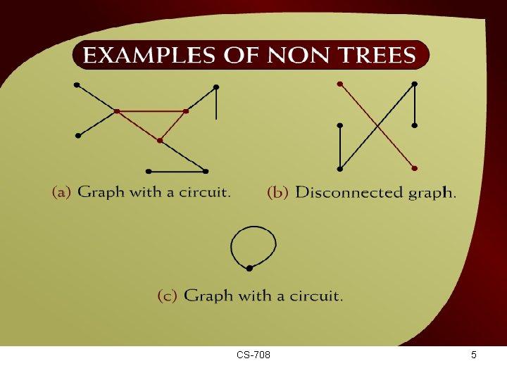 Examples of Non Trees – (44 - 4) CS-708 5