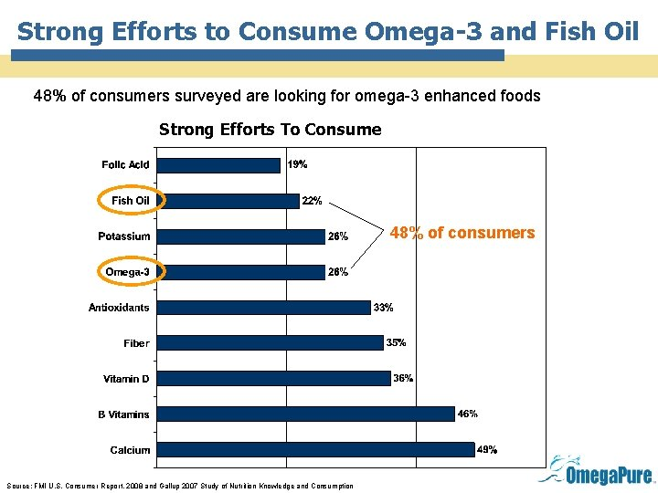 Strong Efforts to Consume Omega-3 and Fish Oil 48% of consumers surveyed are looking