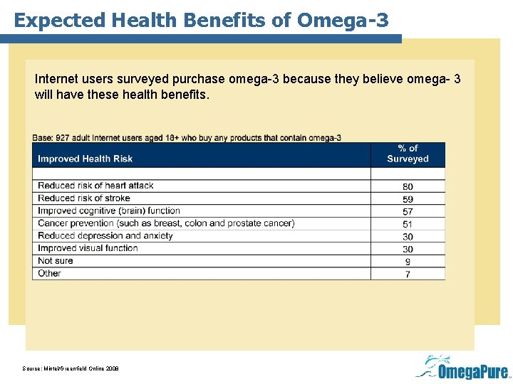 Expected Health Benefits of Omega-3 Internet users surveyed purchase omega-3 because they believe omega-