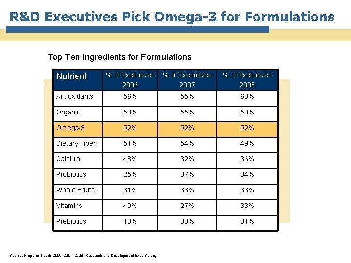 R&D Executives Pick Omega-3 for Formulations Top Ten Ingredients for Formulations % of Executives