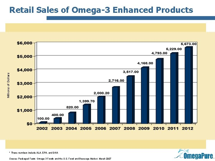 Millions of Dollars Retail Sales of Omega-3 Enhanced Products * These numbers include ALA,
