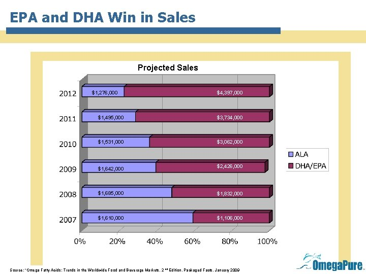EPA and DHA Win in Sales Projected Sales $1, 276, 000 $4, 397, 000