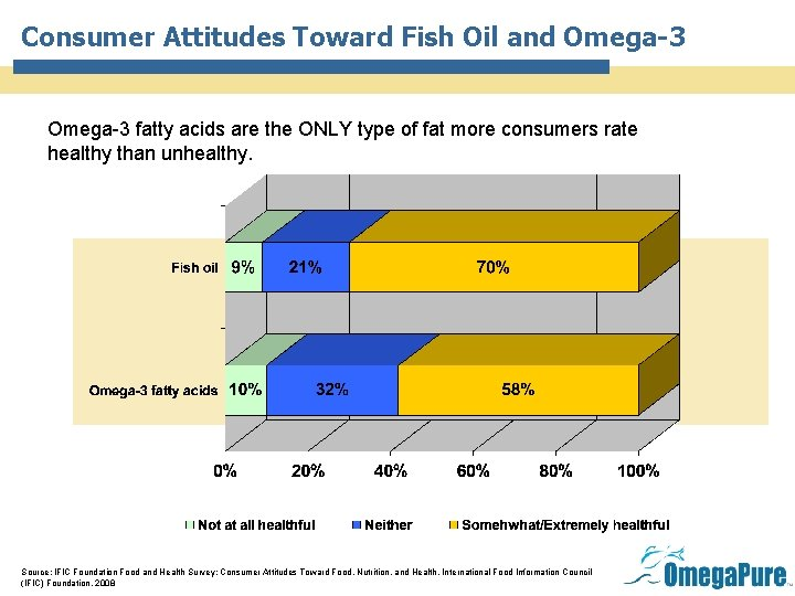 Consumer Attitudes Toward Fish Oil and Omega-3 fatty acids are the ONLY type of