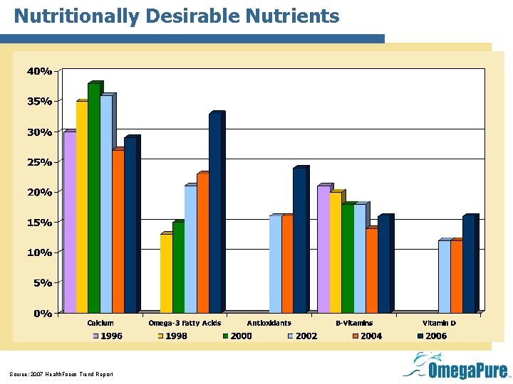 Nutritionally Desirable Nutrients Source: 2007 Health. Focus Trend Report