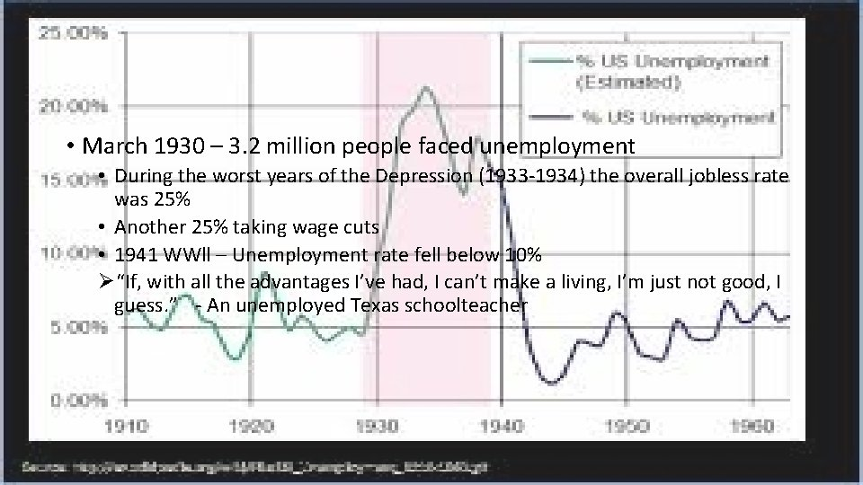 • March 1930 – 3. 2 million people faced unemployment • During the