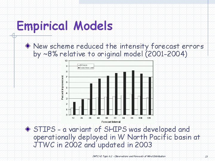 Empirical Models New scheme reduced the intensity forecast errors by ~8% relative to original