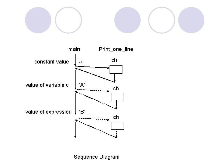 main constant value '*' value of variable c 'A' value of expression 'B' Print_one_line